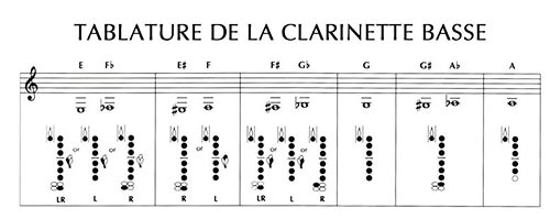 Tablature de la clarinette basse